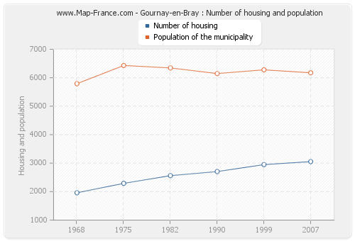 Gournay-en-Bray : Number of housing and population