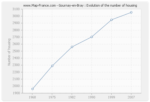 Gournay-en-Bray : Evolution of the number of housing