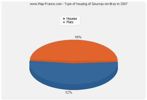 Type of housing of Gournay-en-Bray in 2007