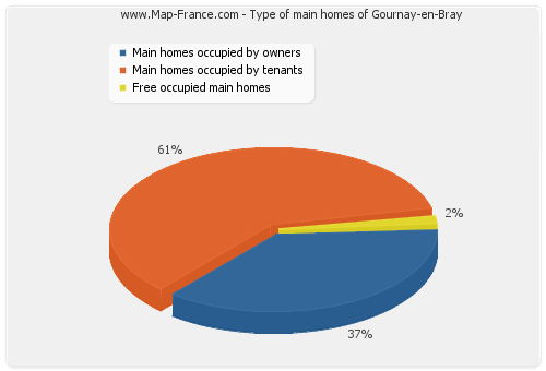 Type of main homes of Gournay-en-Bray