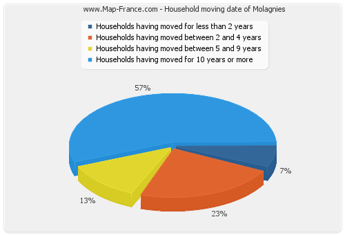 Household moving date of Molagnies