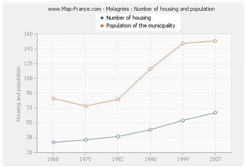 Molagnies : Number of housing and population