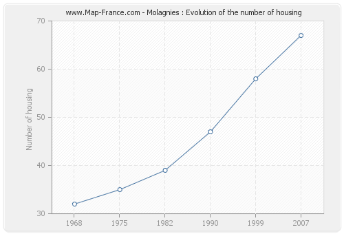 Molagnies : Evolution of the number of housing