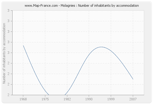 Molagnies : Number of inhabitants by accommodation