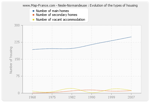 Nesle-Normandeuse : Evolution of the types of housing