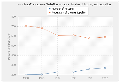 Nesle-Normandeuse : Number of housing and population
