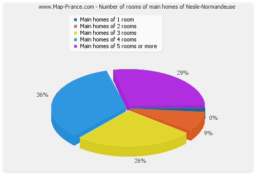 Number of rooms of main homes of Nesle-Normandeuse
