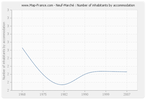 Neuf-Marché : Number of inhabitants by accommodation