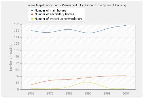 Pierrecourt : Evolution of the types of housing