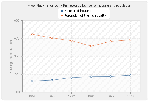 Pierrecourt : Number of housing and population