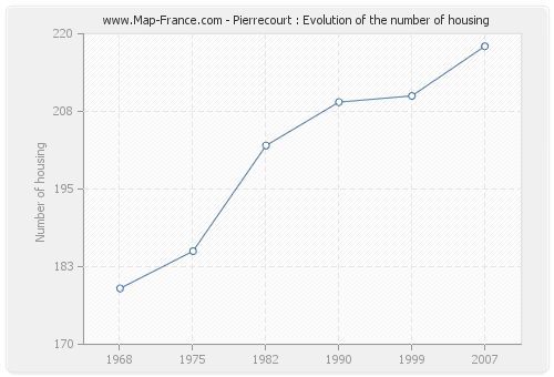 Pierrecourt : Evolution of the number of housing