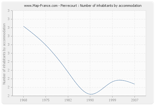 Pierrecourt : Number of inhabitants by accommodation