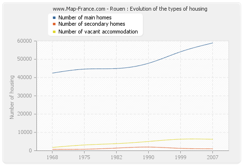 Rouen : Evolution of the types of housing