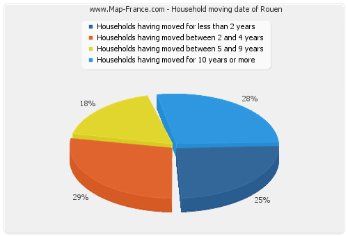 Household moving date of Rouen