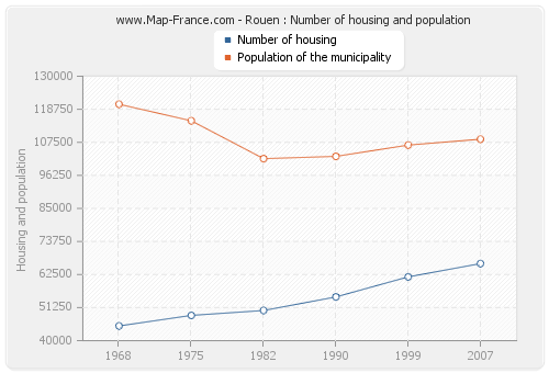 Rouen : Number of housing and population