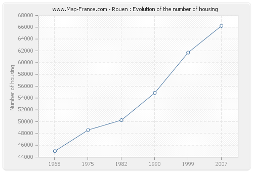 Rouen : Evolution of the number of housing
