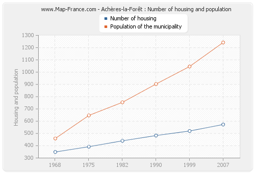 Achères-la-Forêt : Number of housing and population
