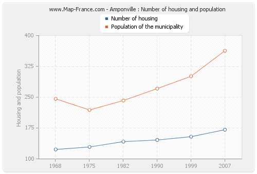 Amponville : Number of housing and population