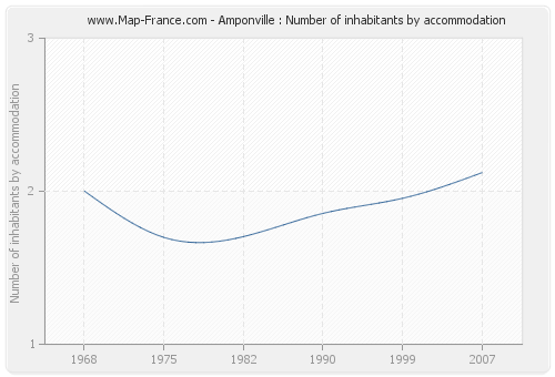 Amponville : Number of inhabitants by accommodation