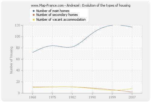 Andrezel : Evolution of the types of housing