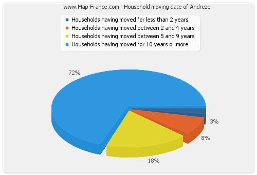 Household moving date of Andrezel