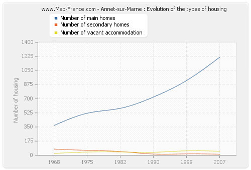 Annet-sur-Marne : Evolution of the types of housing