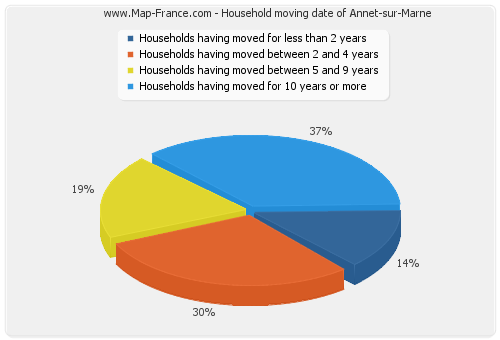 Household moving date of Annet-sur-Marne
