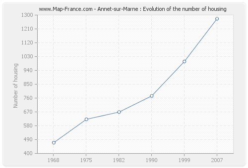 Annet-sur-Marne : Evolution of the number of housing
