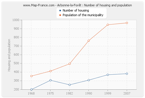 Arbonne-la-Forêt : Number of housing and population