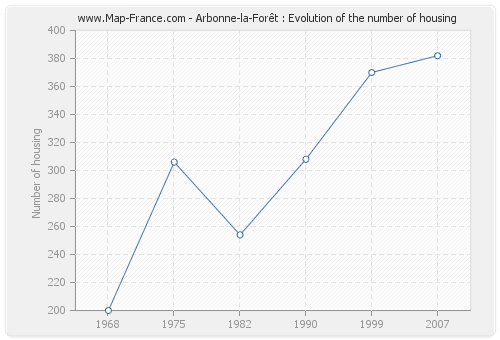 Arbonne-la-Forêt : Evolution of the number of housing