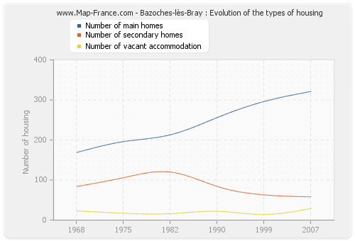 Bazoches-lès-Bray : Evolution of the types of housing