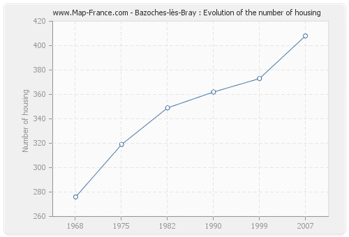Bazoches-lès-Bray : Evolution of the number of housing