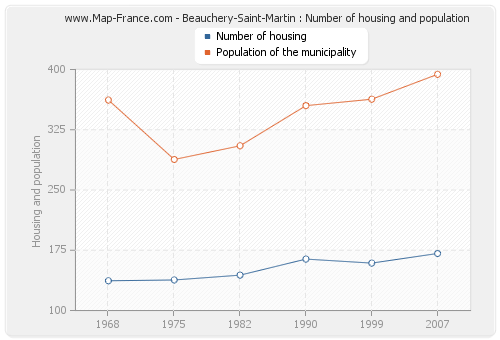 Beauchery-Saint-Martin : Number of housing and population