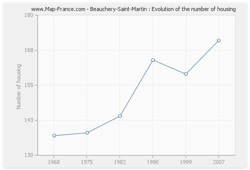 Beauchery-Saint-Martin : Evolution of the number of housing