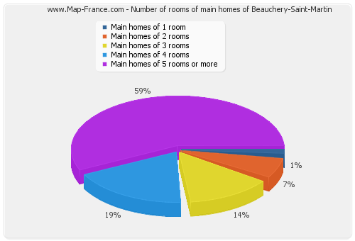 Number of rooms of main homes of Beauchery-Saint-Martin