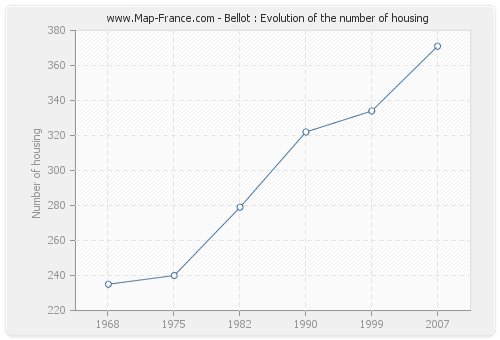 Bellot : Evolution of the number of housing