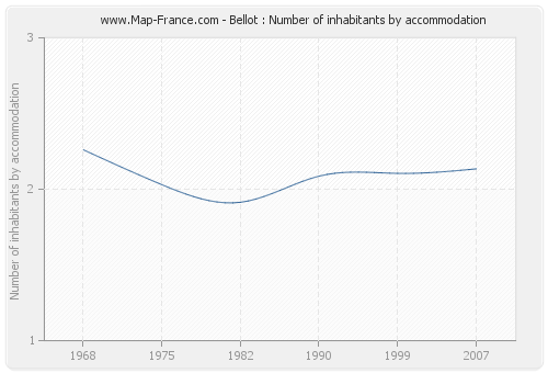 Bellot : Number of inhabitants by accommodation
