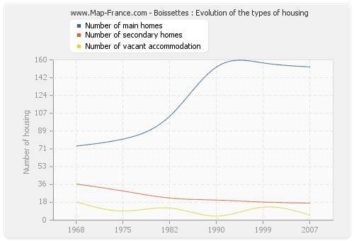 Boissettes : Evolution of the types of housing