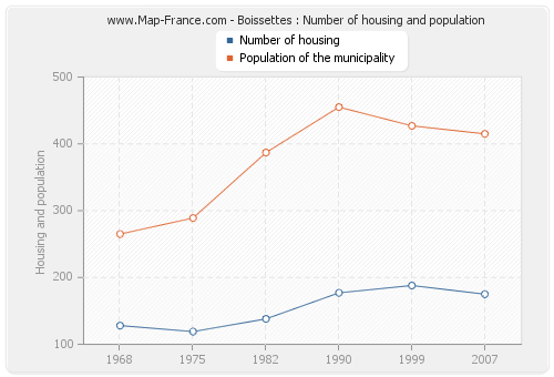 Boissettes : Number of housing and population