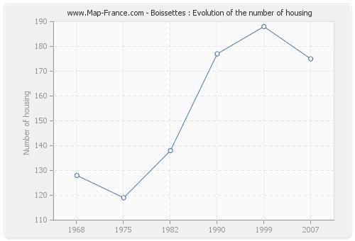 Boissettes : Evolution of the number of housing