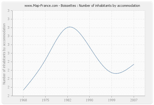 Boissettes : Number of inhabitants by accommodation