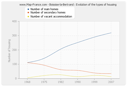 Boissise-la-Bertrand : Evolution of the types of housing