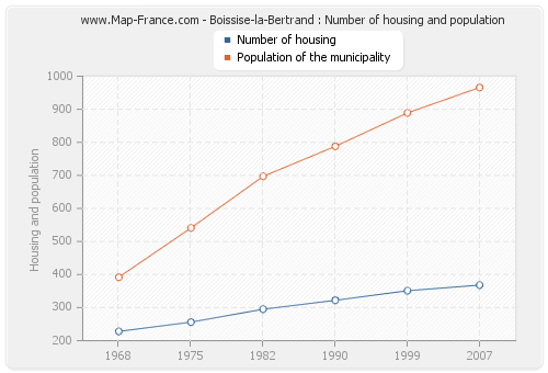Boissise-la-Bertrand : Number of housing and population
