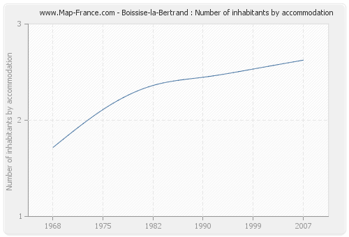 Boissise-la-Bertrand : Number of inhabitants by accommodation