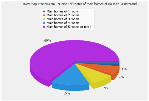 Number of rooms of main homes of Boissise-la-Bertrand