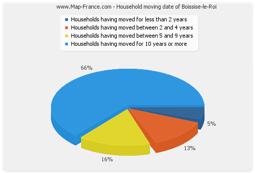 Household moving date of Boissise-le-Roi