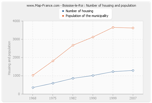 Boissise-le-Roi : Number of housing and population