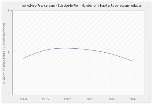 Boissise-le-Roi : Number of inhabitants by accommodation
