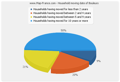 Household moving date of Bouleurs