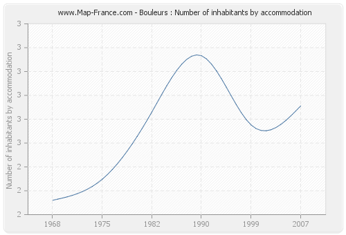 Bouleurs : Number of inhabitants by accommodation